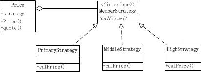 PHP策略模式定义与用法示例