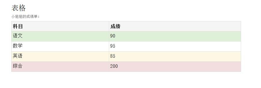 Bootstrap表格制作代码