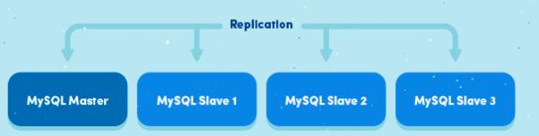 MySQL主从同步的原理